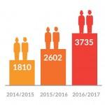 6105 volontaires Unis-Cité sur l'année 2016, soit 40% de plus qu'en 2015