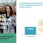 [CP] Service Civique : un investissement rentable, comme le montre une étude exclusive présentée ce jour aux parlementaires