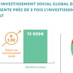 1 euro investi par l'État dans le Service Civique rapporte près de 2 euros à la collectivité